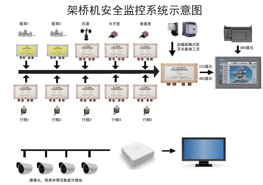 """""""设备群监控系统""""基于物联网技术研发,其目的是将不同地区、不同设备的监控信息集成,通过与互联网技术结合,可在""""监控中心""""或任何可以上网的地方调阅查询所有设备的历史使用数据和实时现状,并通过定制手机APP,将所有信息显示在手机终端。该APP可以将设备的电气故障实时发送到指定人员手机上,确保故障能在第一时间得到处理。 我公司所有安全监控管理系统均留有""""设备群监控""""接口,用户可在后期添加此项功能。"""